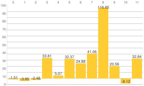 NY金・プラチナ・銀と原油、為替、主要株価指数の騰落率比較チャート:2018年から2021年9月27日までの騰落率